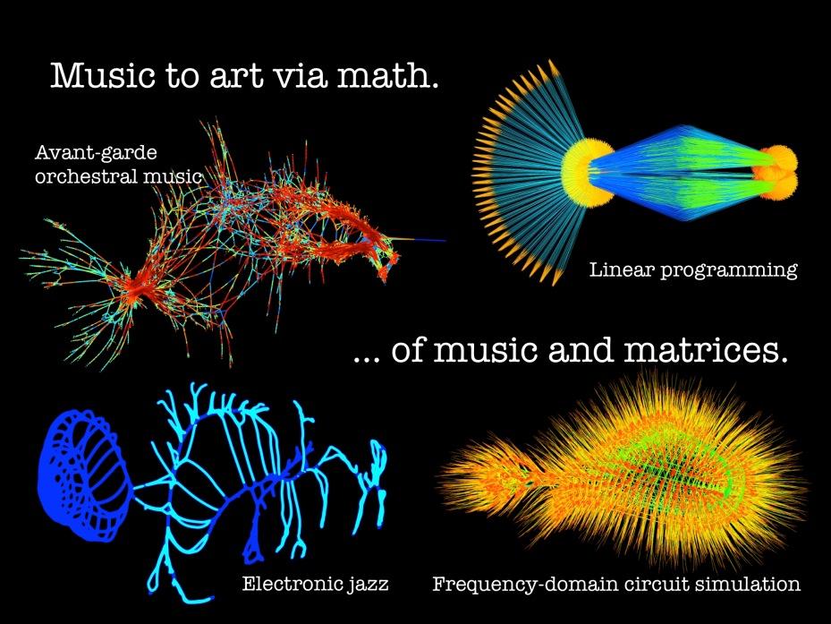 Music to art via math